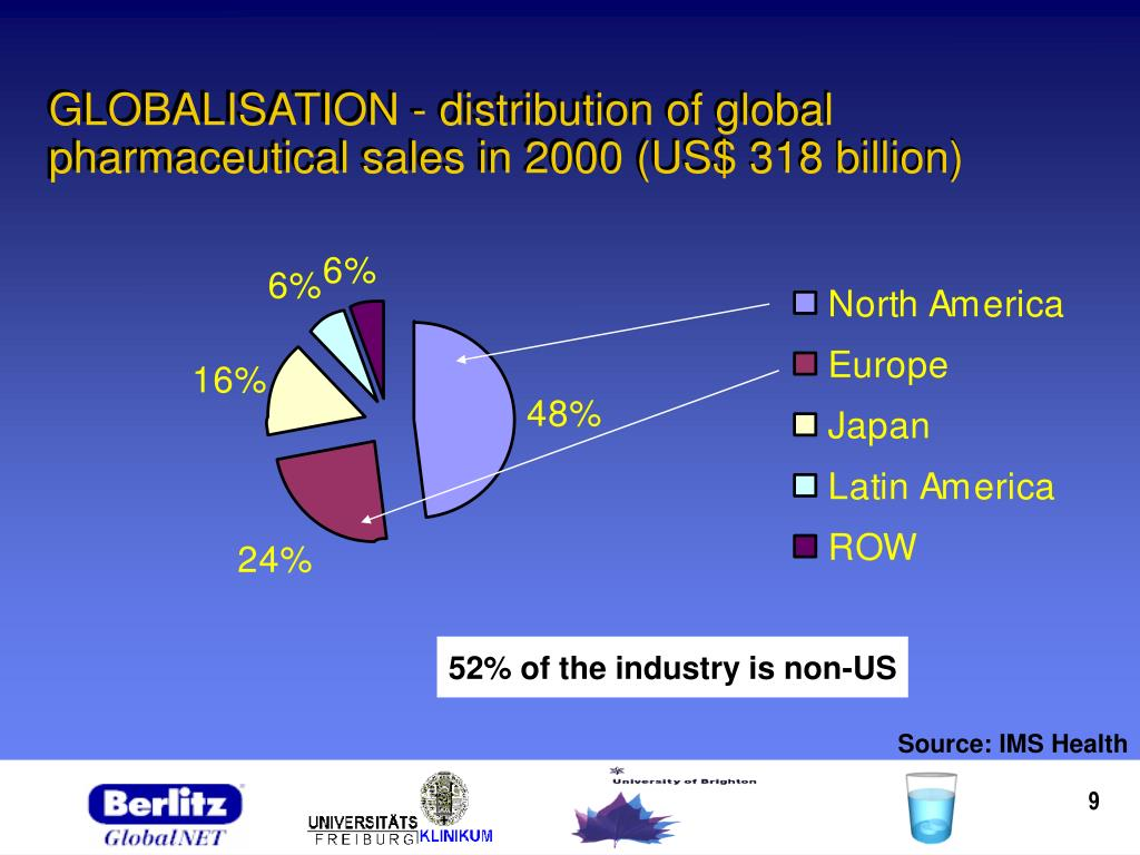 GLOBALISATION - distribution of global pharmaceutical sales in 2000 (US$ 318 billion)