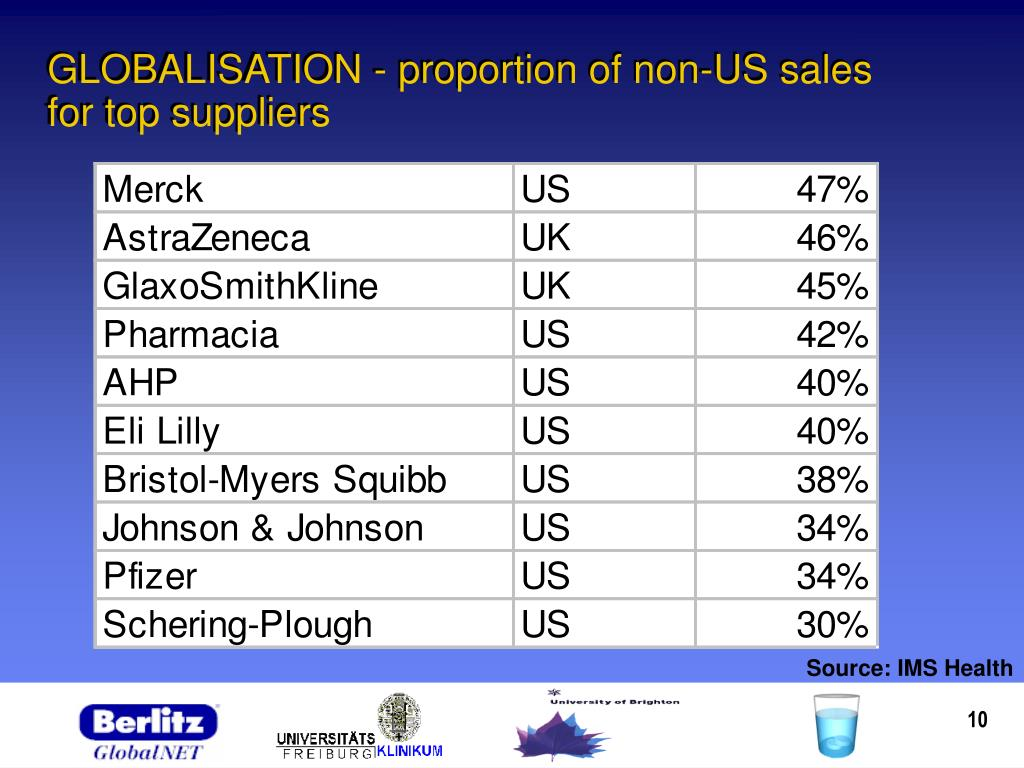 GLOBALISATION - proportion of non-US sales for top suppliers