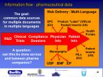 information flow pharmaceutical data