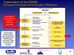 organisation of the edqm european directorate for the quality of medicines