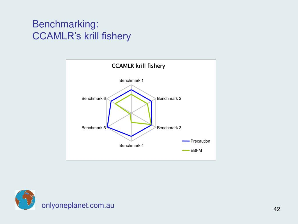 CCAMLR krill fishery