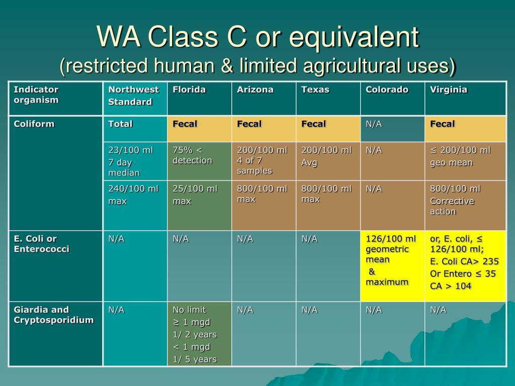 WA Class C or equivalent