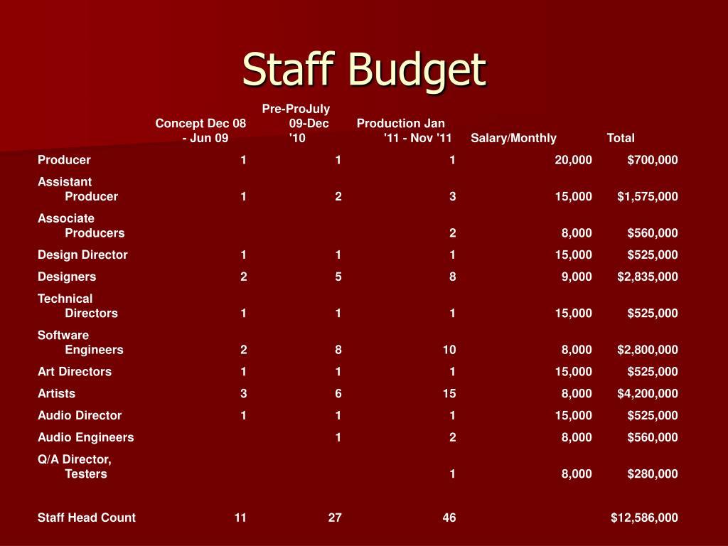 Staff Budget