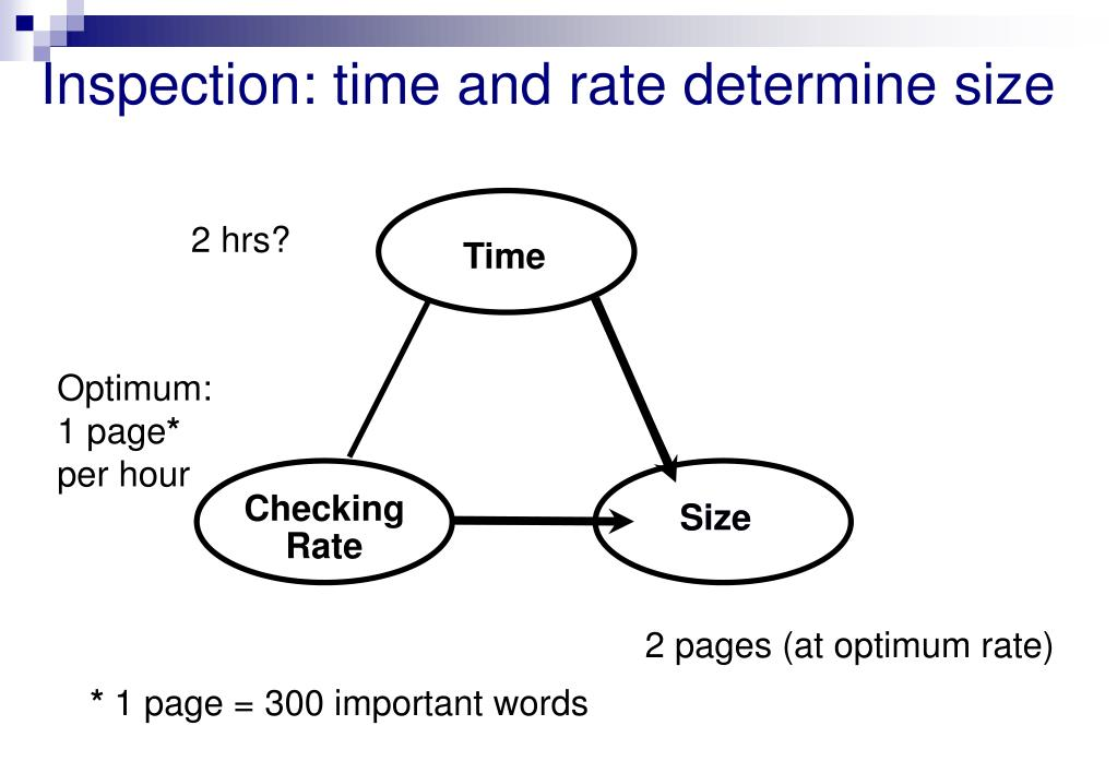 Inspection: time and rate determine size