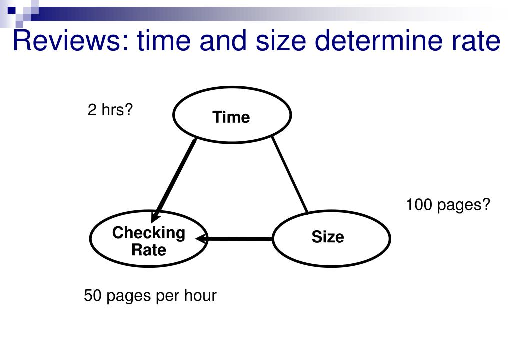 Reviews: time and size determine rate
