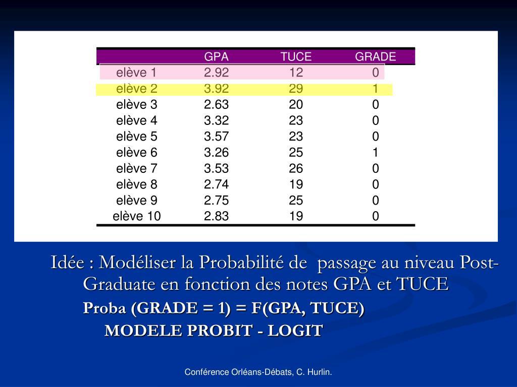 Idée : Modéliser la Probabilité de  passage au niveau Post-Graduate en fonction des notes GPA et TUCE