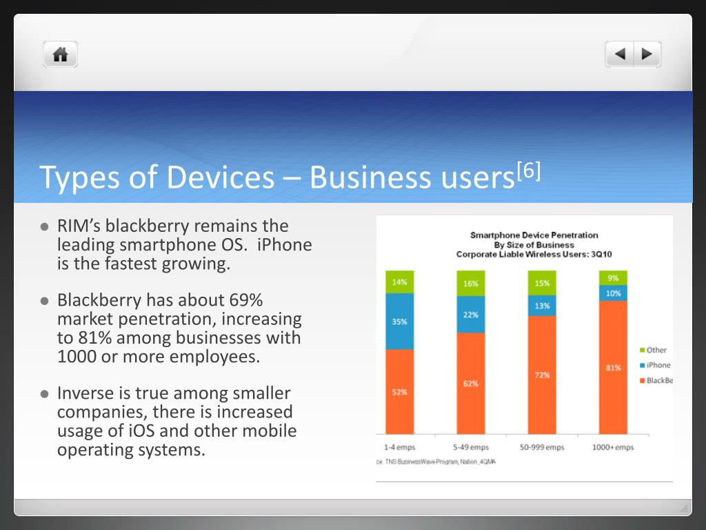 Types of Devices – Business users