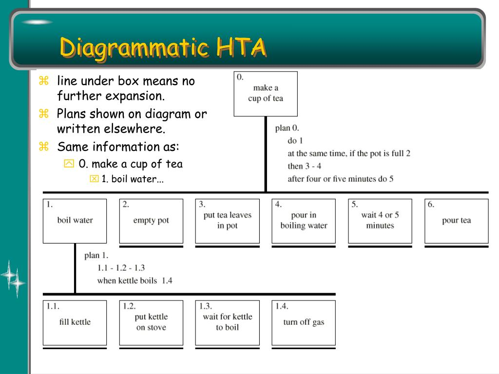 Diagrammatic HTA