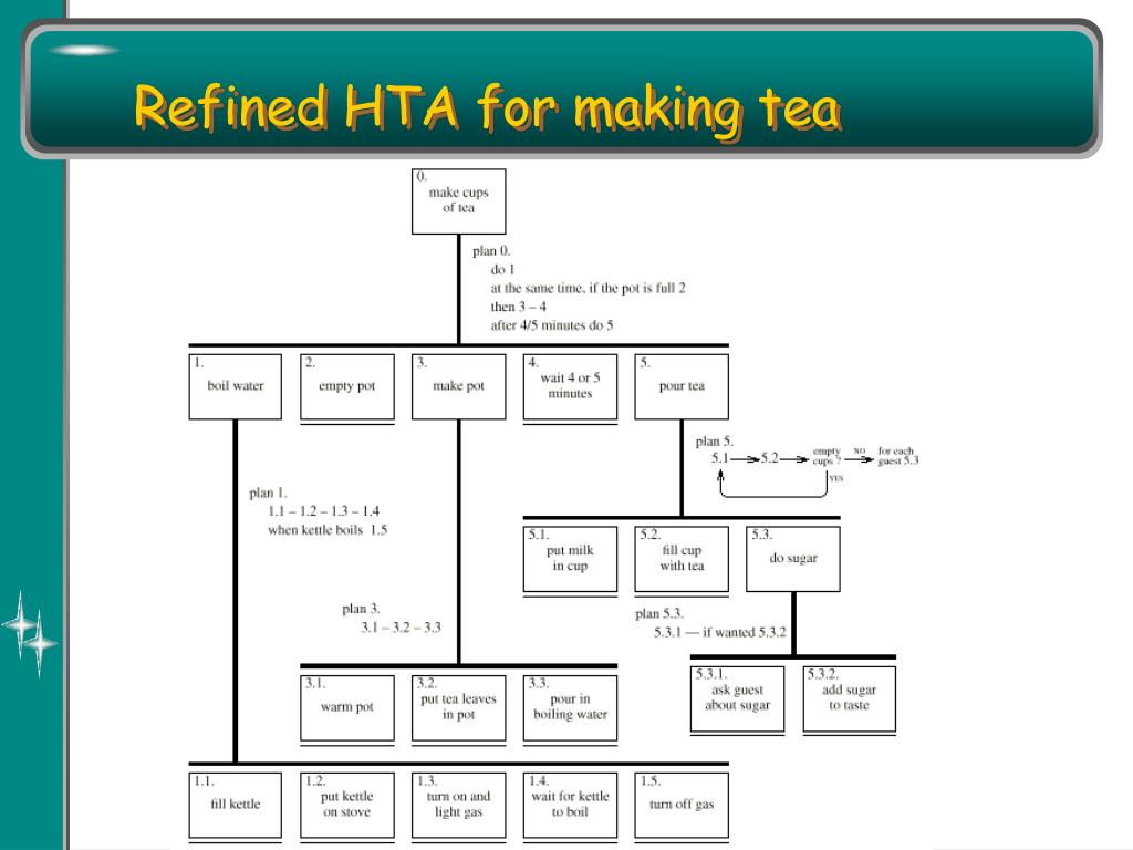Refined HTA for making tea