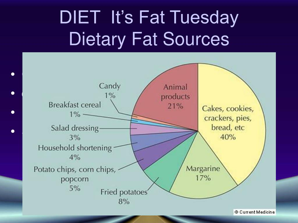 DIET  It's Fat Tuesday