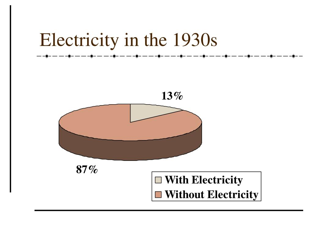 Electricity in the 1930s