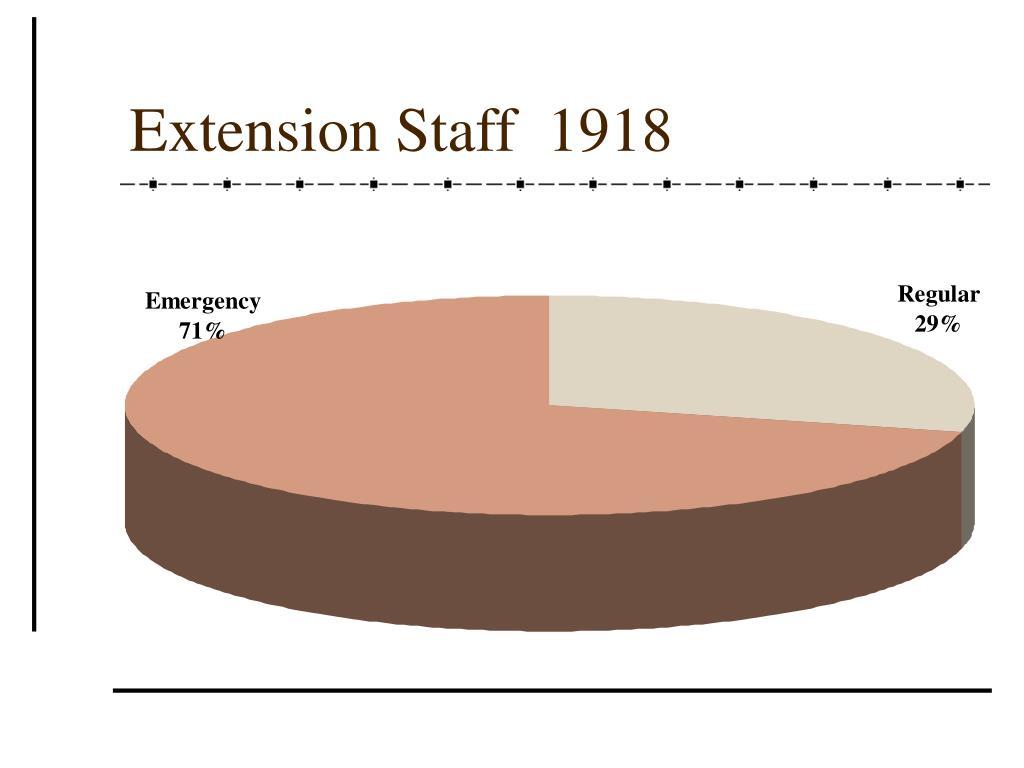Extension Staff  1918
