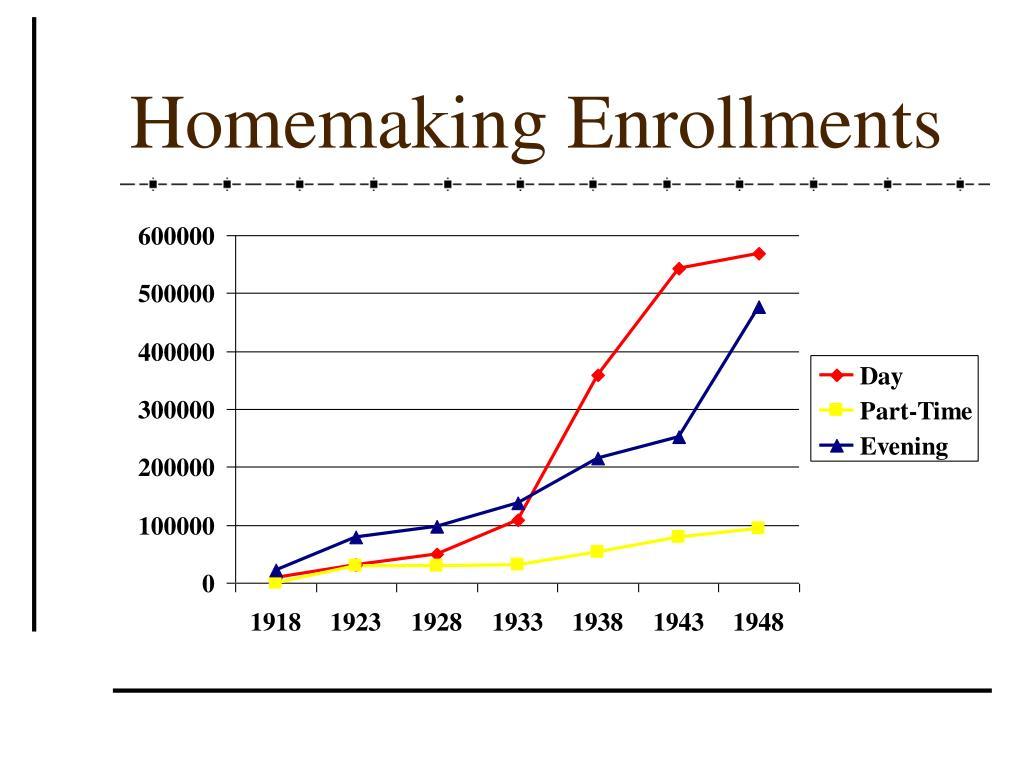 Homemaking Enrollments