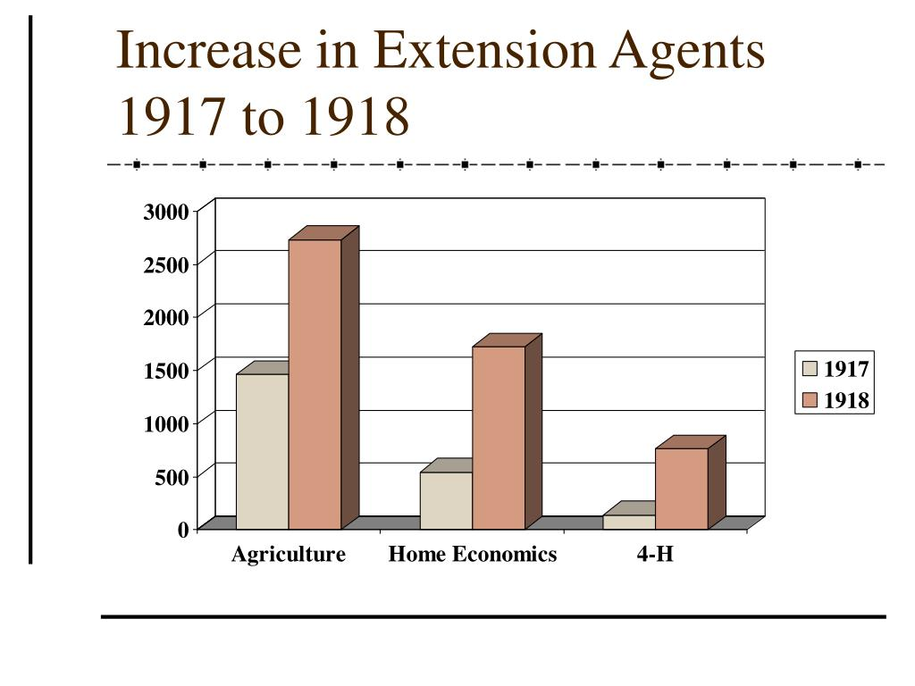Increase in Extension Agents  1917 to 1918