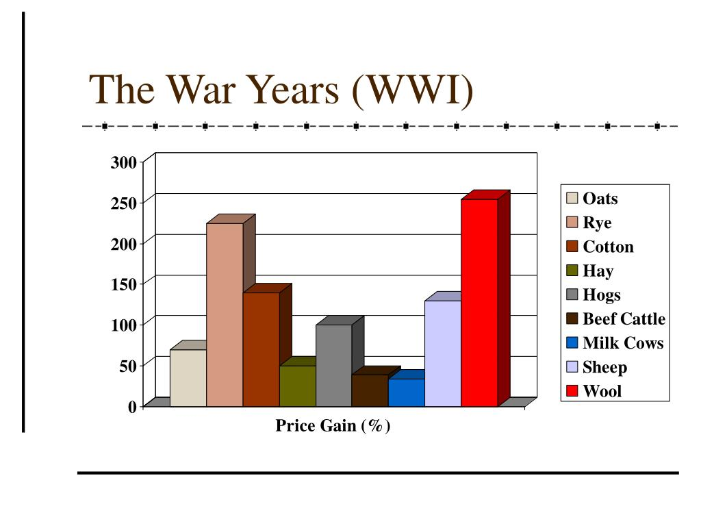 The War Years (WWI)