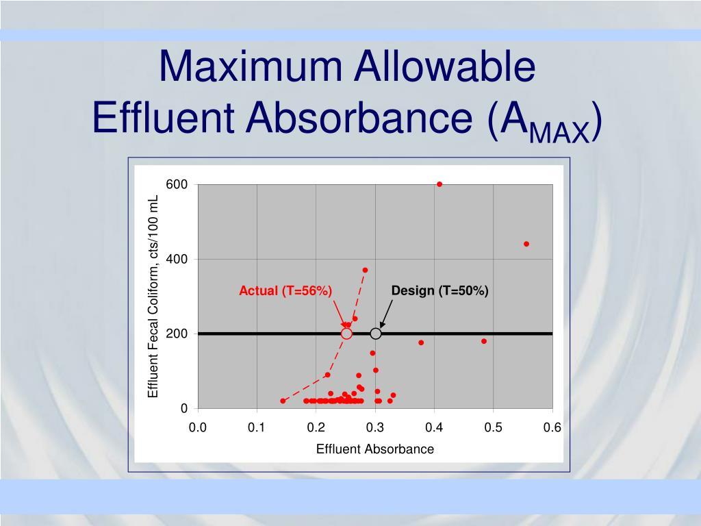 Maximum Allowable