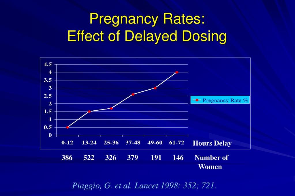 Pregnancy Rates: