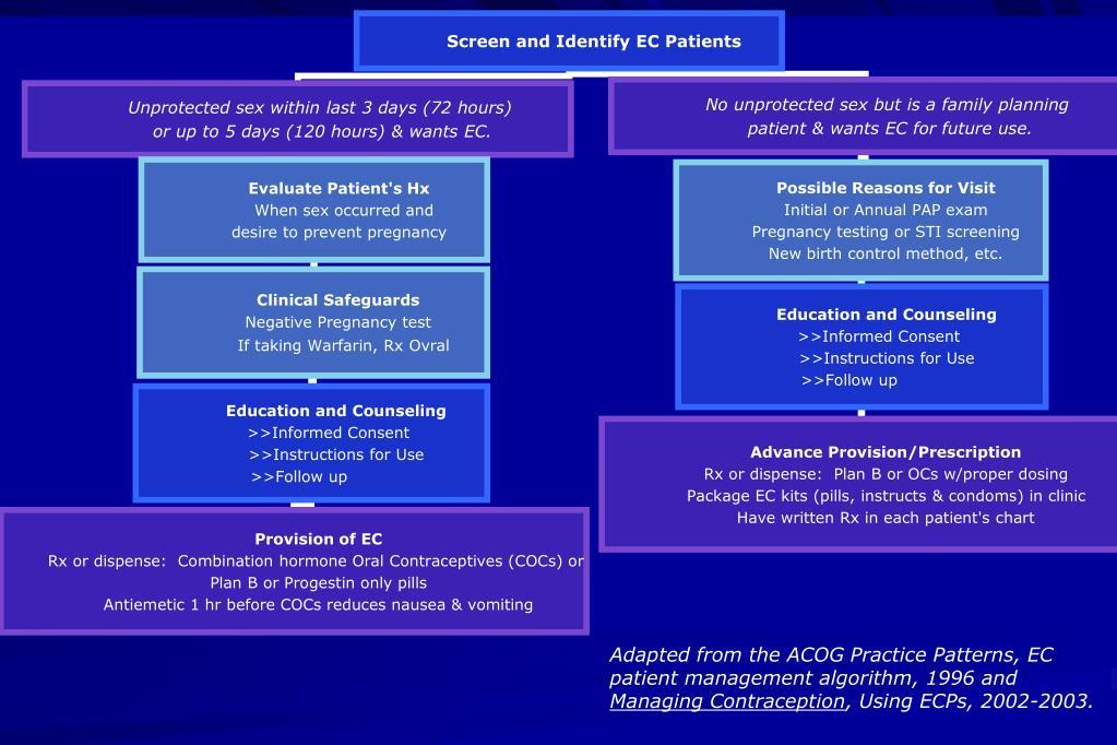 Adapted from the ACOG Practice Patterns, EC patient management algorithm, 1996 and