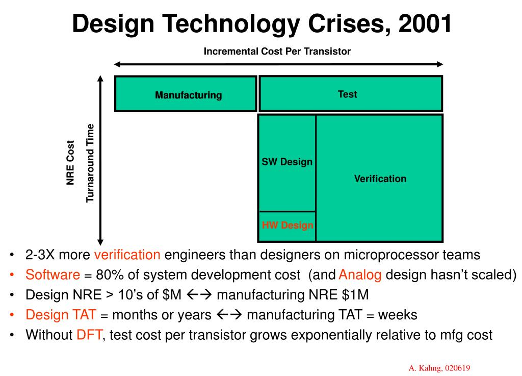 Design Technology Crises, 2001