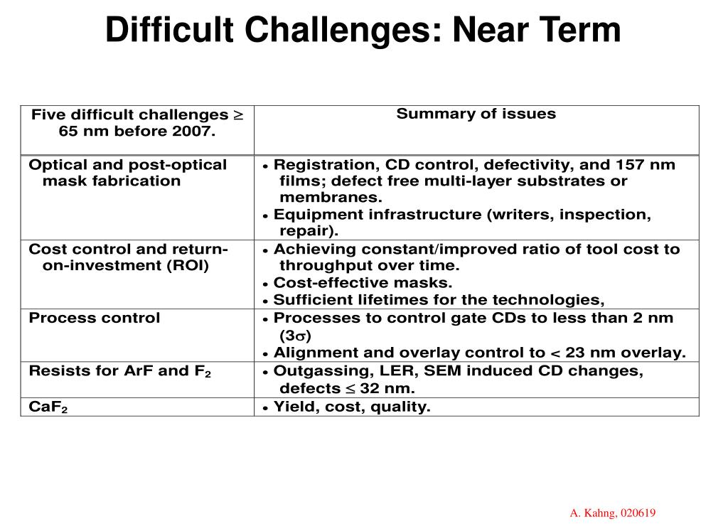 Difficult Challenges: Near Term