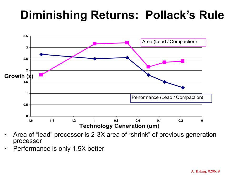 Diminishing Returns:  Pollack's Rule