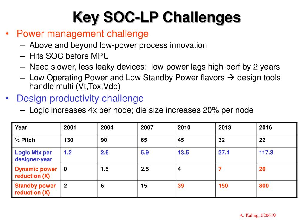 Key SOC-LP Challenges