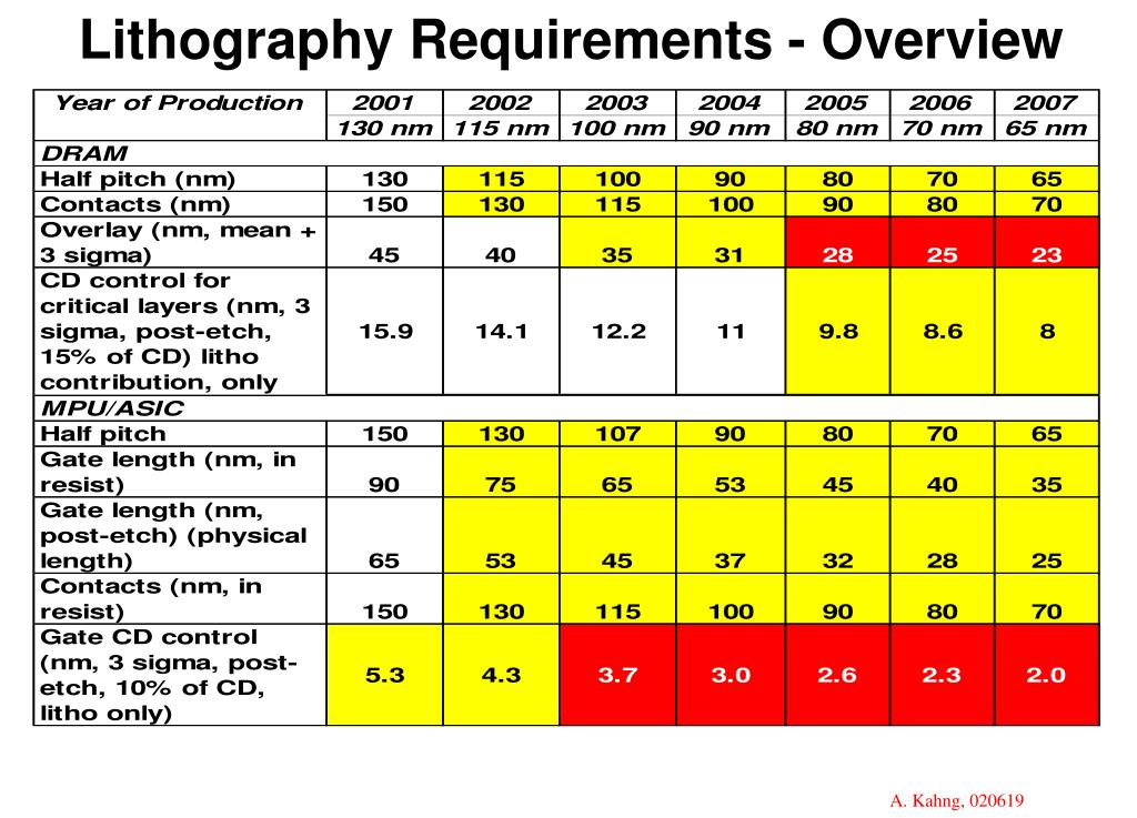 Lithography Requirements - Overview