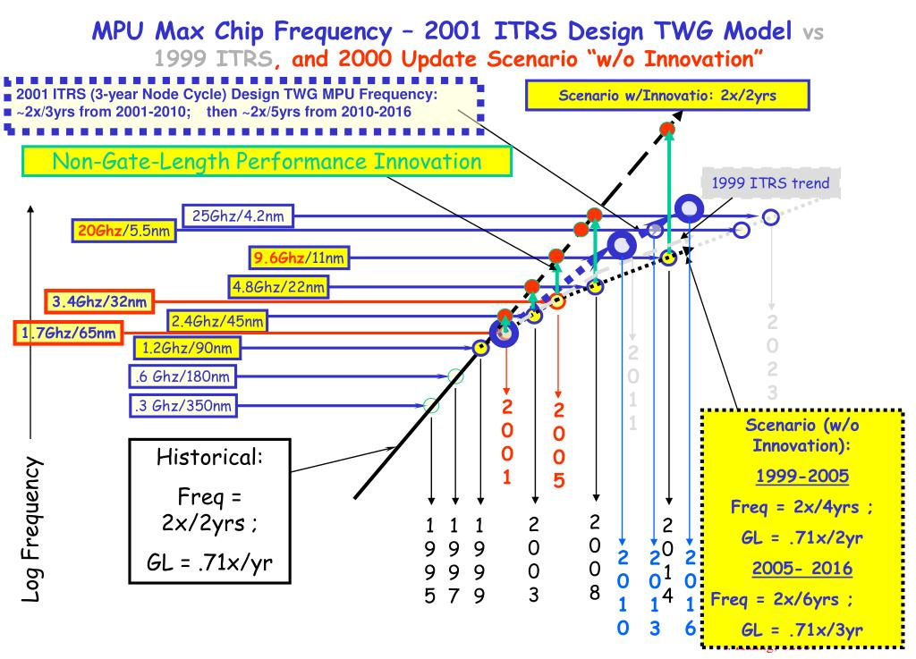 2001 ITRS (3-year Node Cycle) Design TWG MPU Frequency:  ~2x/3yrs from 2001-2010;    then ~2x/5yrs from 2010-2016
