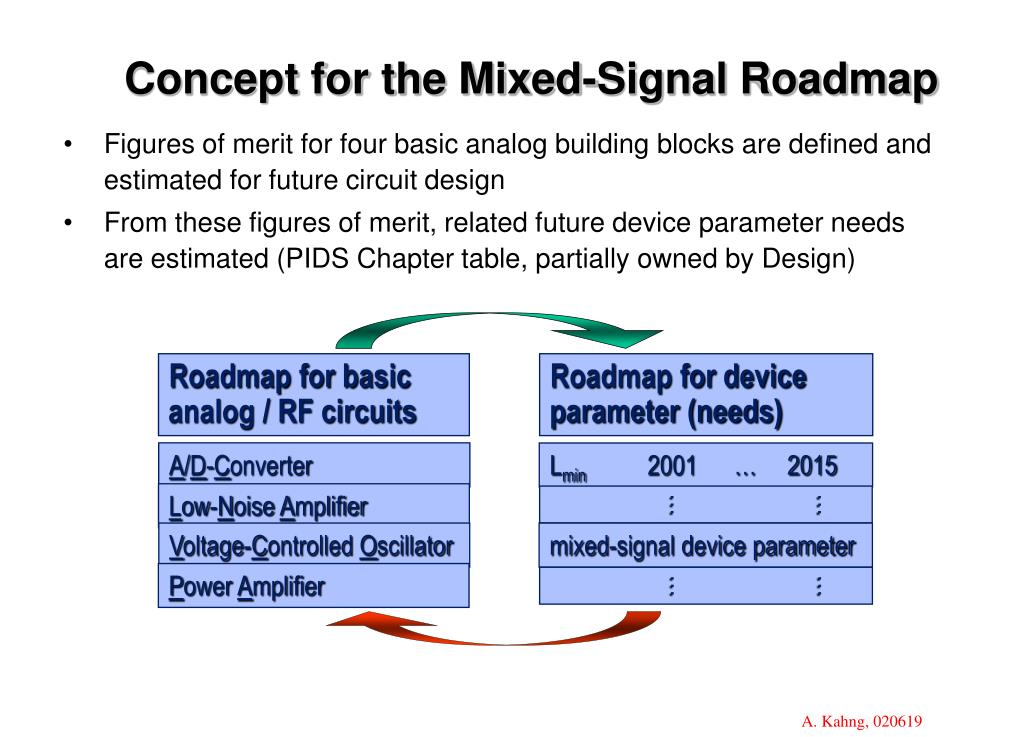 Concept for the Mixed-Signal Roadmap