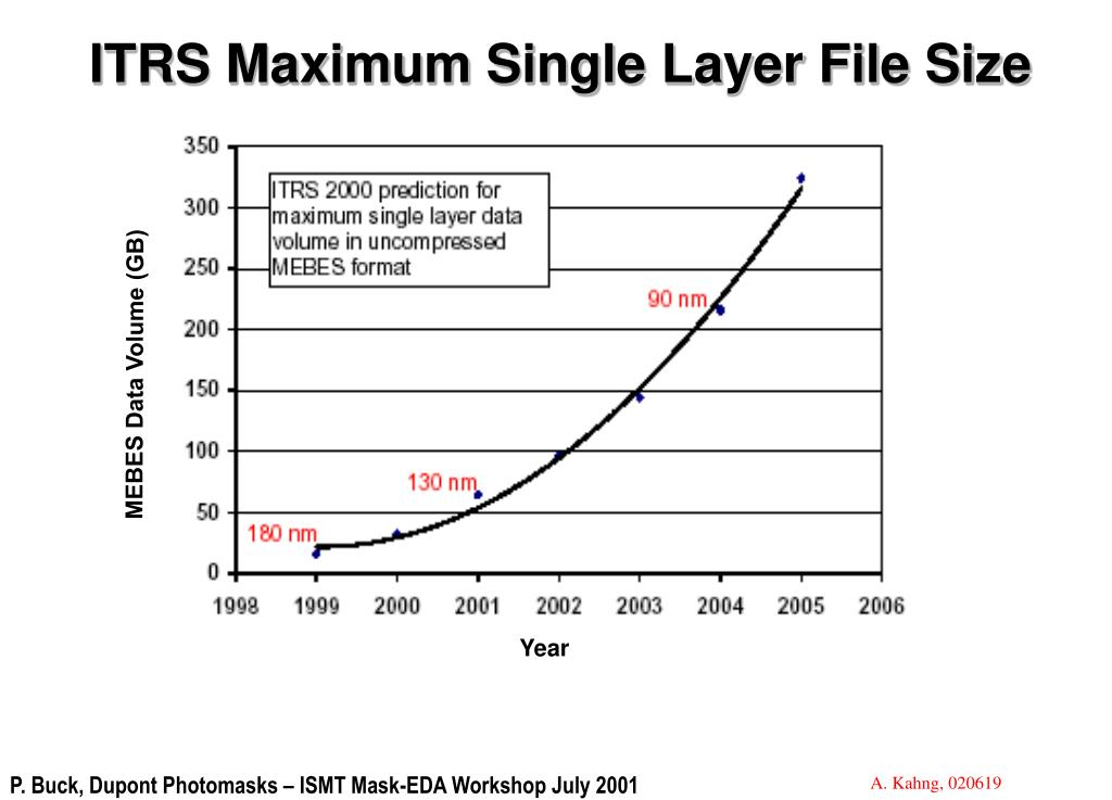ITRS Maximum Single Layer File Size