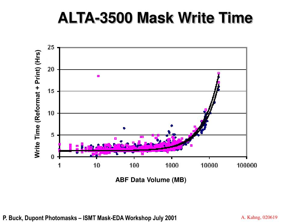 ALTA-3500 Mask Write Time