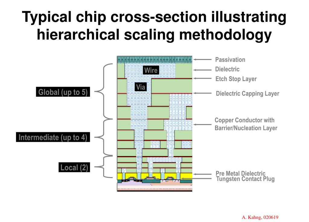 Typical chip cross-section illustrating
