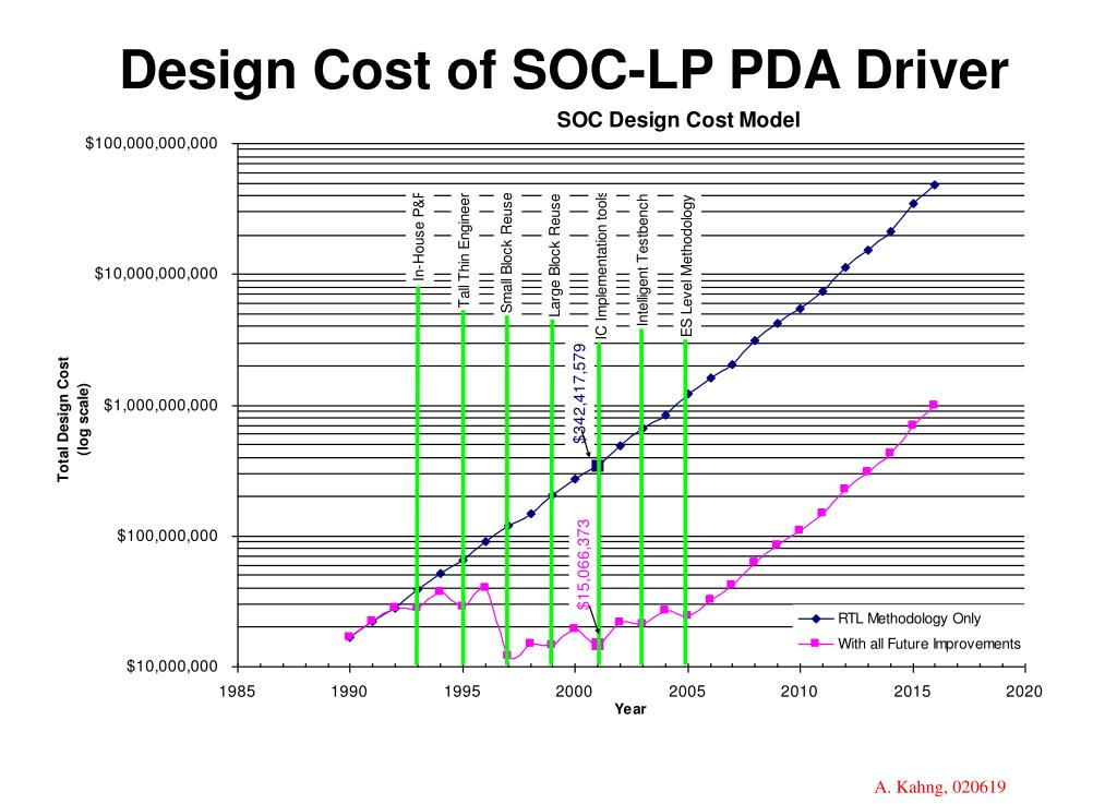 Design Cost of SOC-LP PDA Driver