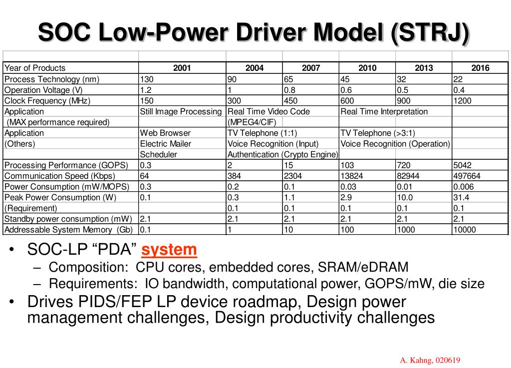 SOC Low-Power Driver Model (STRJ)