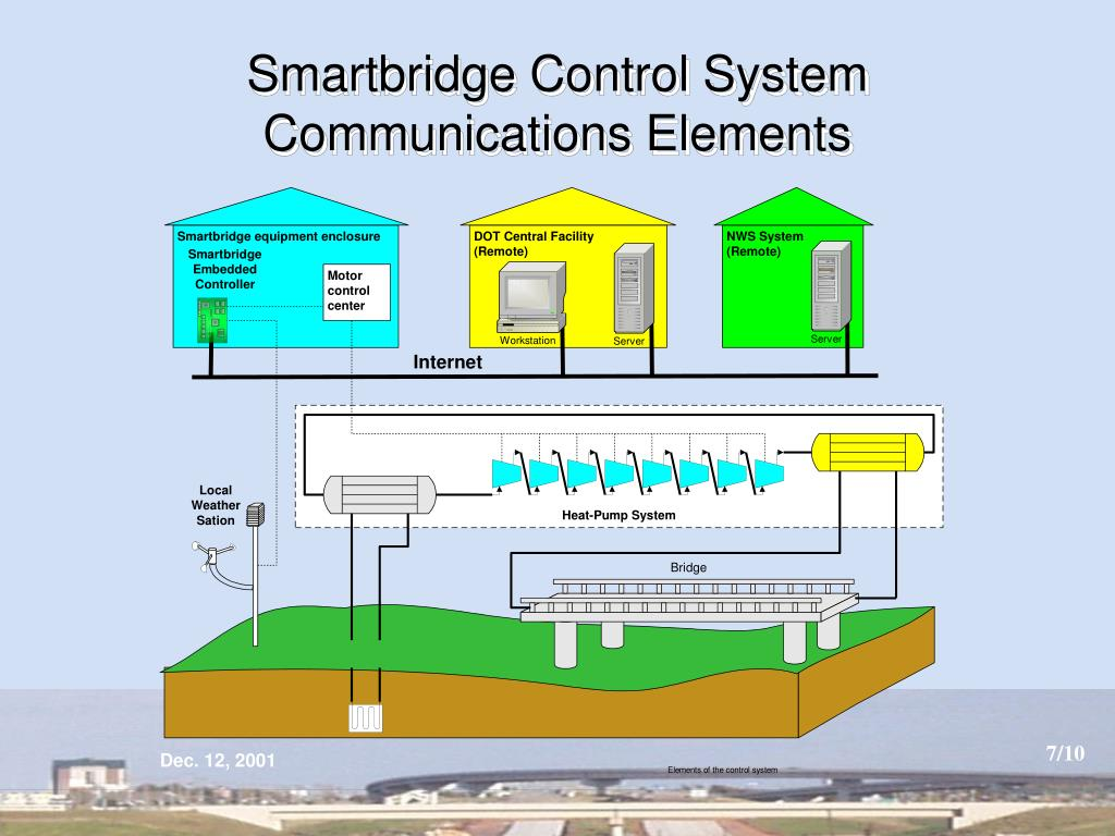 Smartbridge Control System Communications Elements