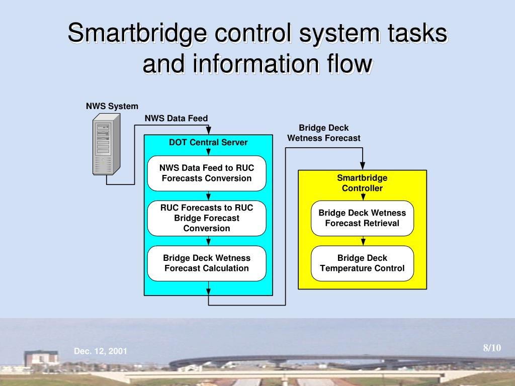 Smartbridge control system tasks and information flow