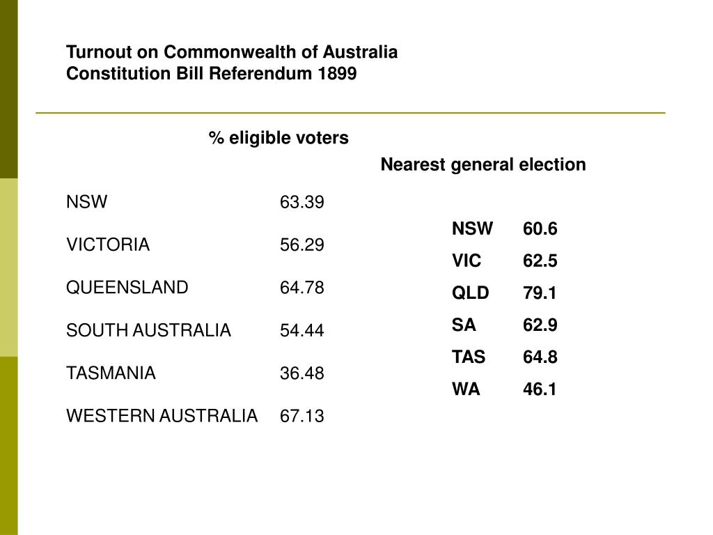 Turnout on Commonwealth of Australia Constitution Bill Referendum 1899