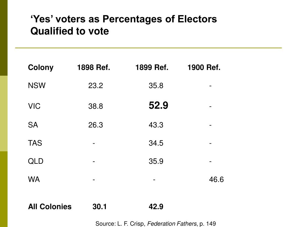 'Yes' voters as Percentages of Electors