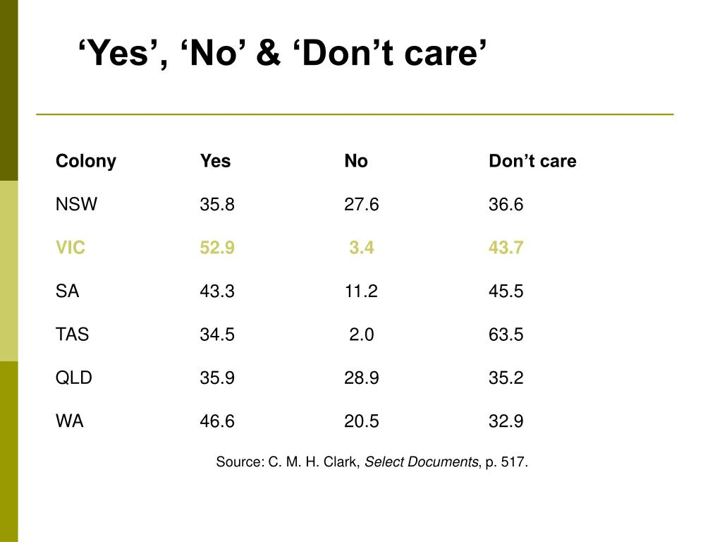 'Yes', 'No' & 'Don't care'