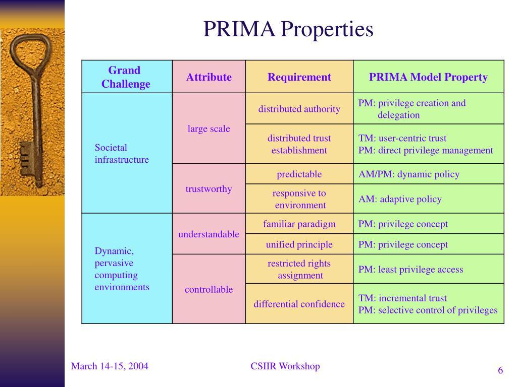 PRIMA Properties