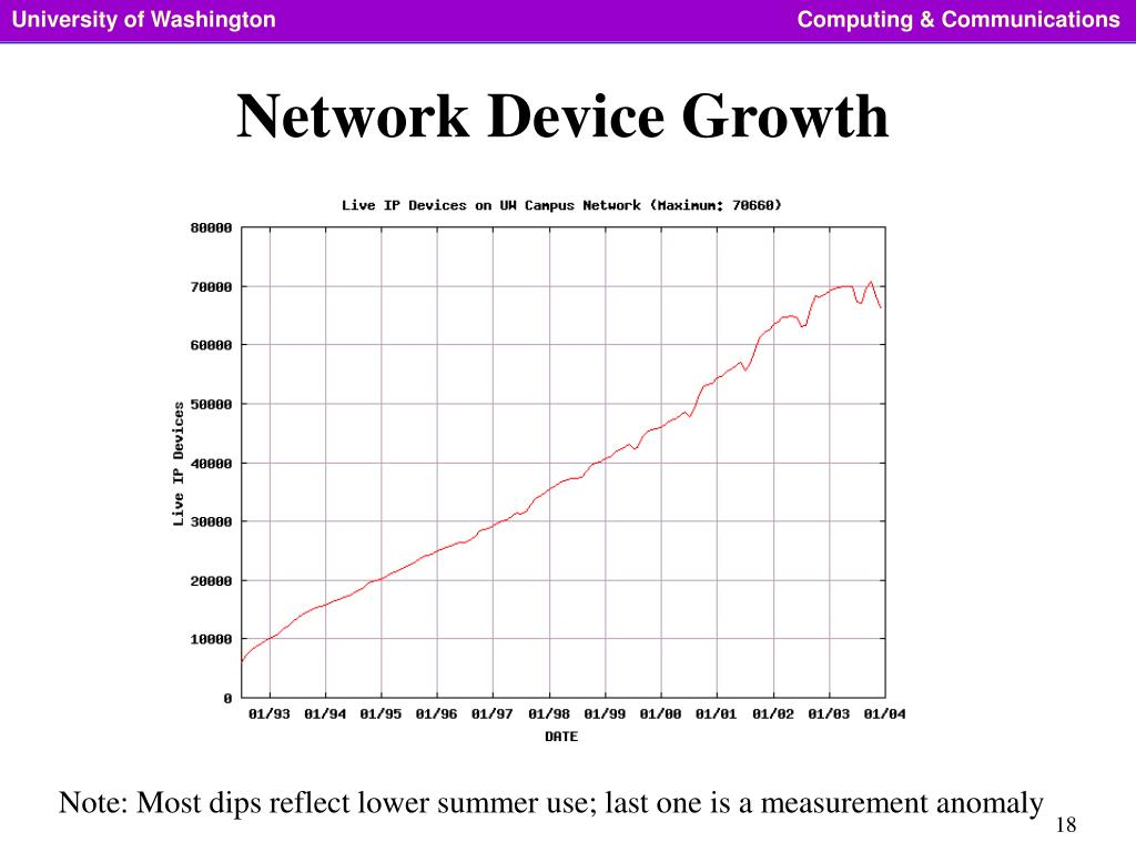 Network Device Growth