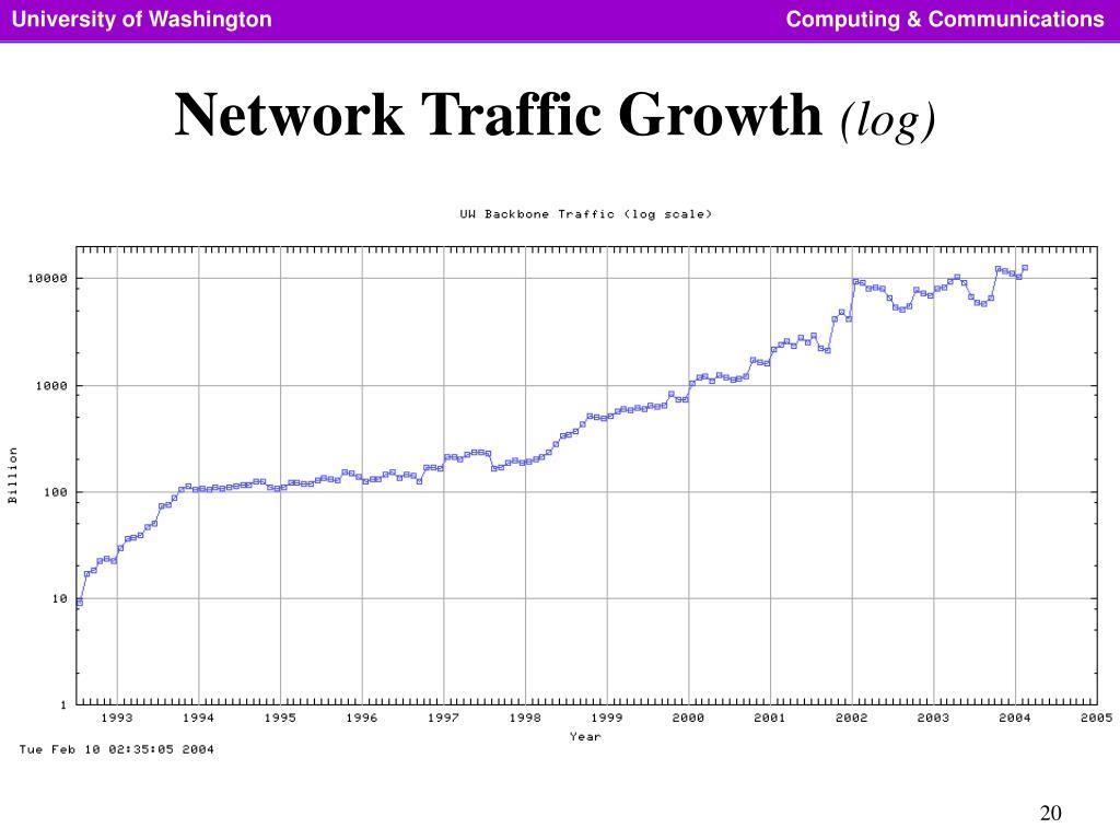 Network Traffic Growth