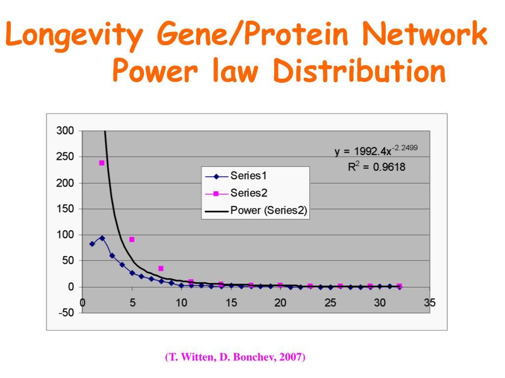 Longevity Gene/Protein Network