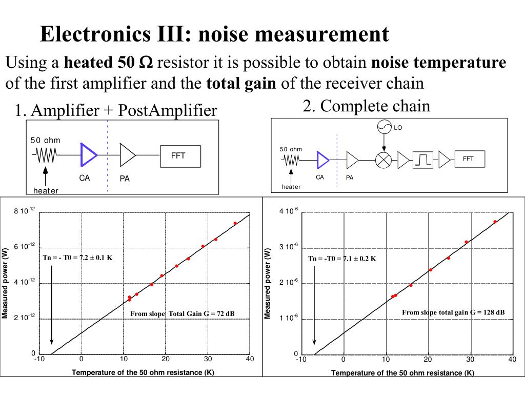 Electronics III: noise measurement