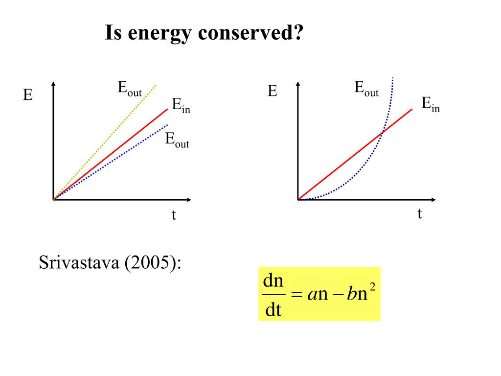 Is energy conserved?
