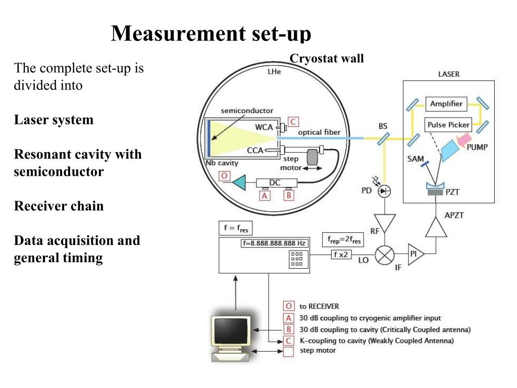 Measurement set-up