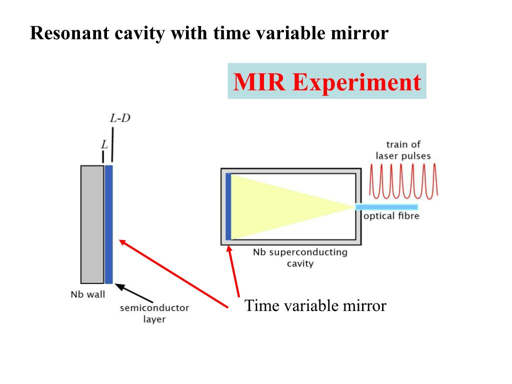 Time variable mirror