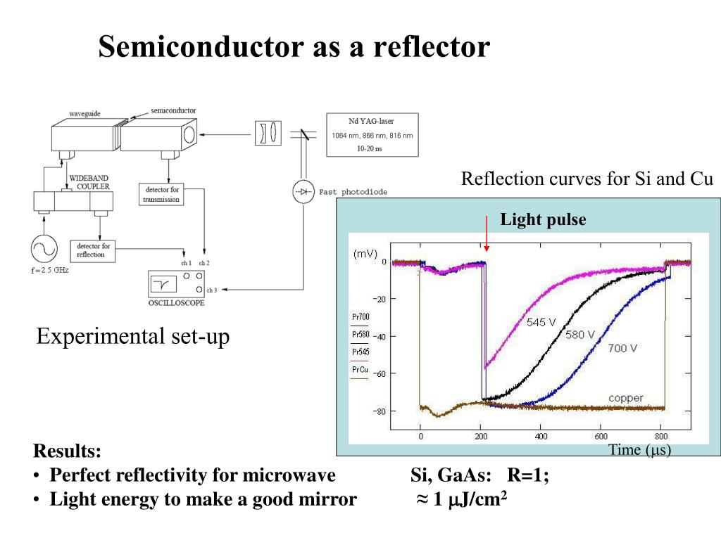 Semiconductor as a reflector