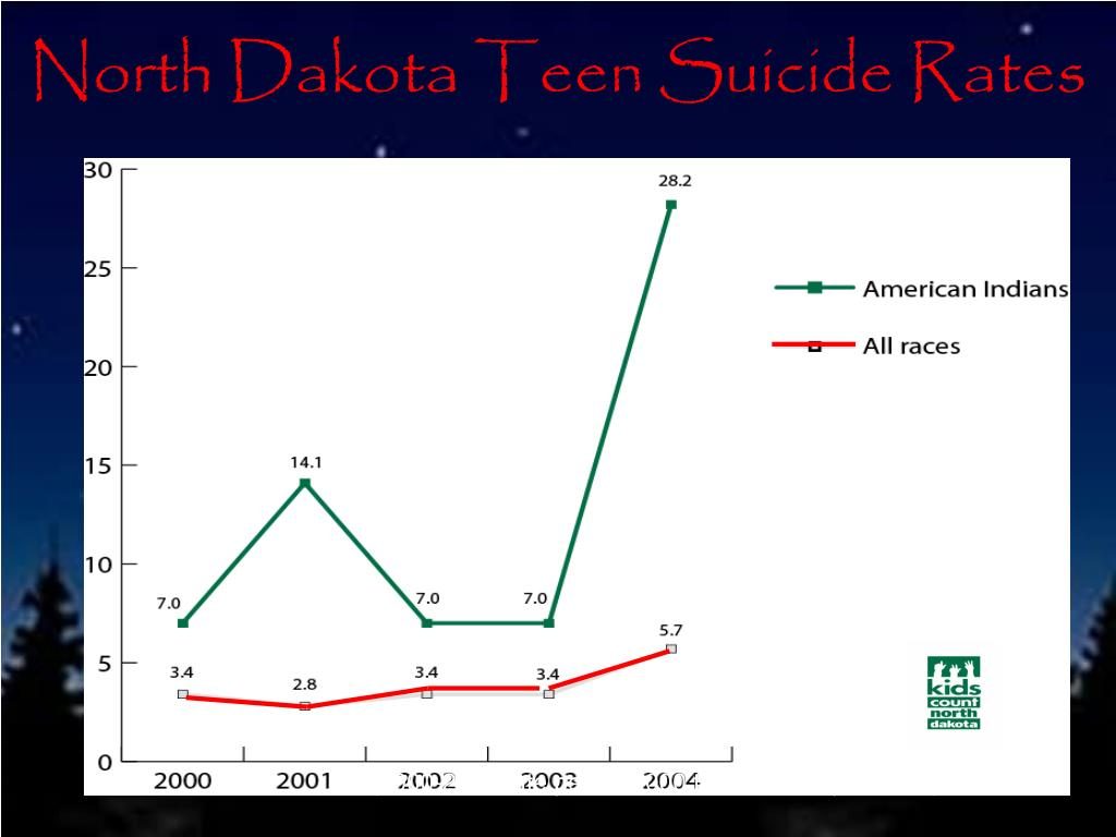North Dakota Teen Suicide Rates