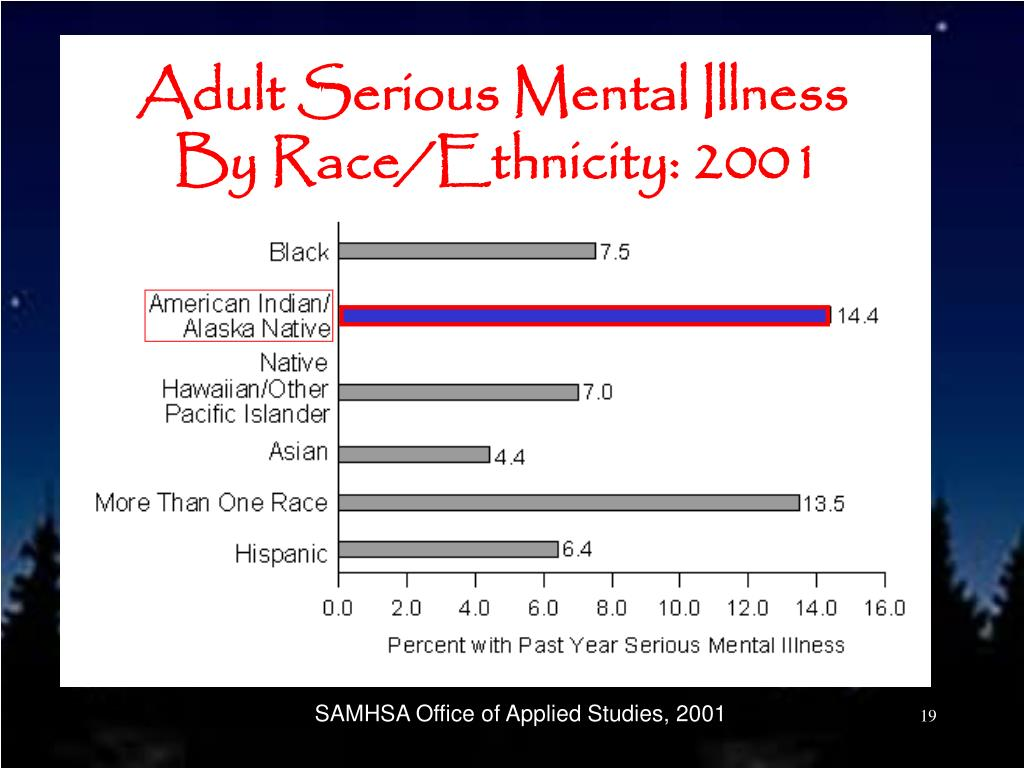 Adult Serious Mental Illness